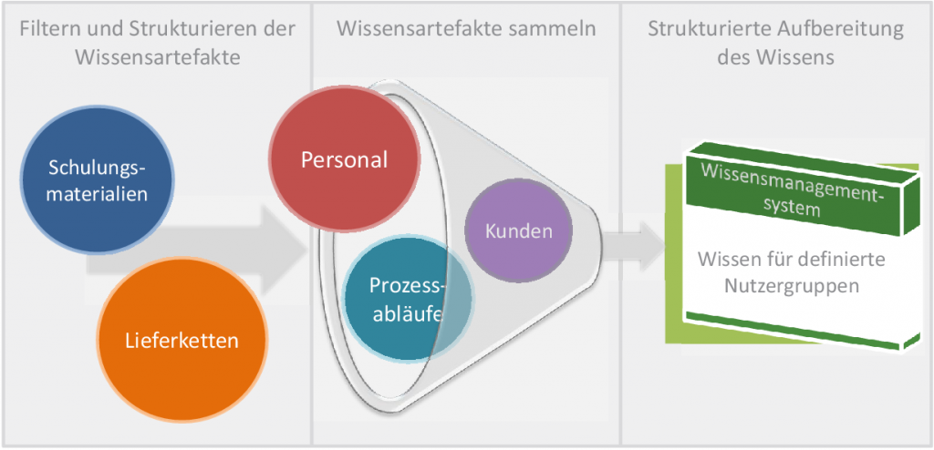 MACKMA-Grafik_das Projekt