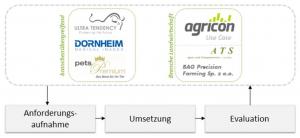 MACKMA-Grafiken_assoziierte Partner